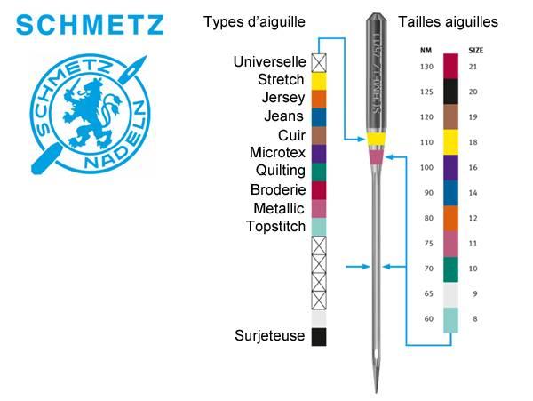 code couleurs Schmetz®
